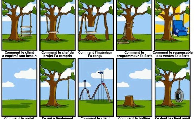 Organiser la gestion de projet : comment faire pour s'y retrouver ?